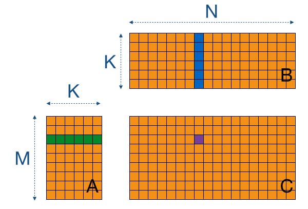 OpenCL matrix-multiplication SGEMM tutorial
